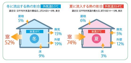 家と健康 の深い関係、家からの熱の流出入の割合