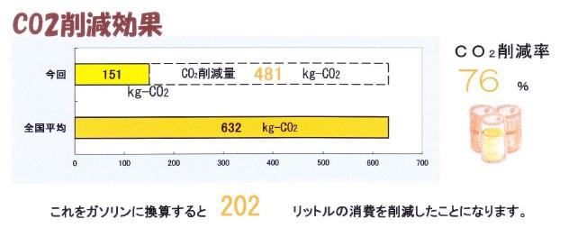 京都府内産木材を使用でガソリン202リットル削減