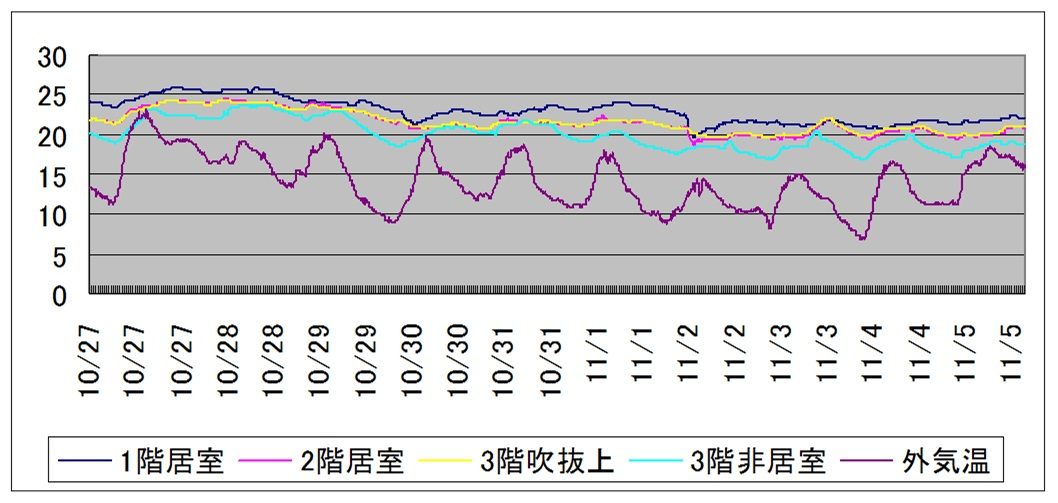京都市伏見区I様邸 リビングと吹き抜けの温度データ