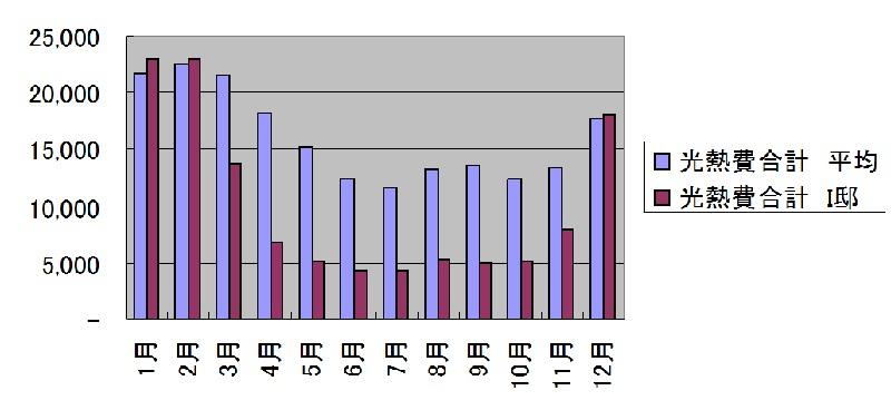 京都市伏見区I様邸 光熱費グラフ